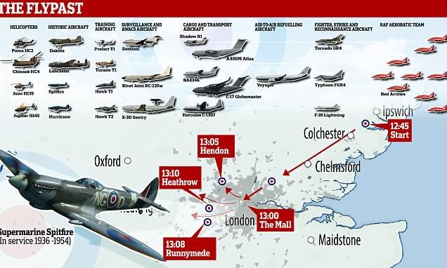 The RAF aircraft set to thunder over Buckingham Palace today