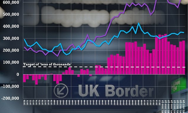 Net immigration to Britain hit 282,000 last year