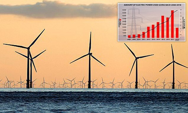 Britain's turbines are producing 40% less electricity than normal