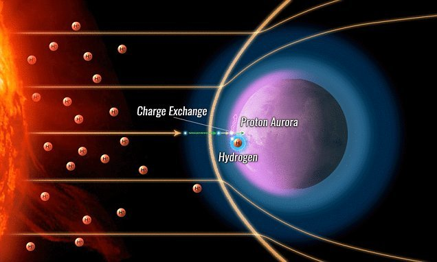 How 'stolen' electrons give rise to proton auroras over Mars