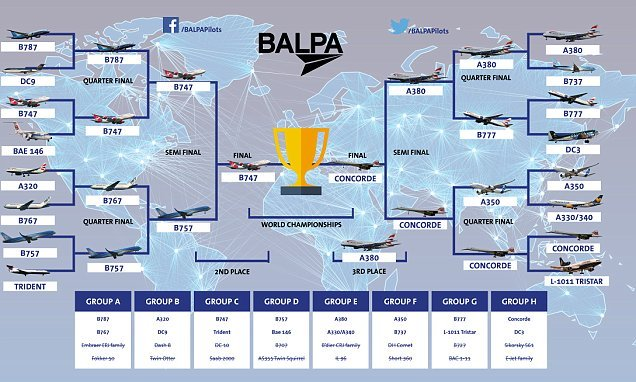 The 747 and Concorde are in the final of the 'Aircraft World Cup'