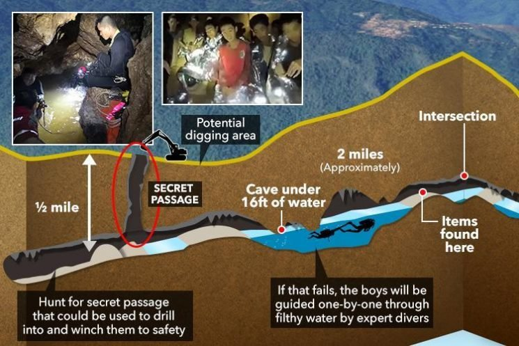 Thai cave boys could be rescued by mystery SECRET PASSAGE after they hear dogs barking despite being a half mile underground