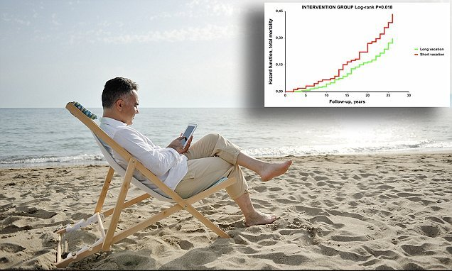 Taking 3 weeks vacation each year can extend your life expectancy
