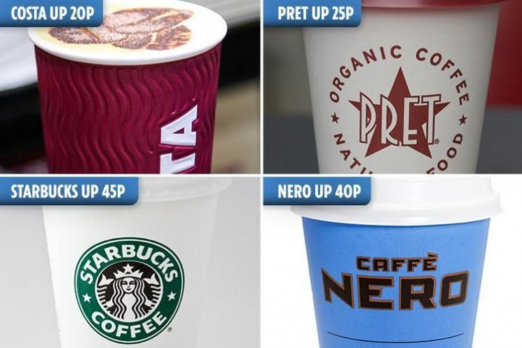 Cost of high street coffee rockets 20 per cent – despite beans falling to cheapest price in seven years