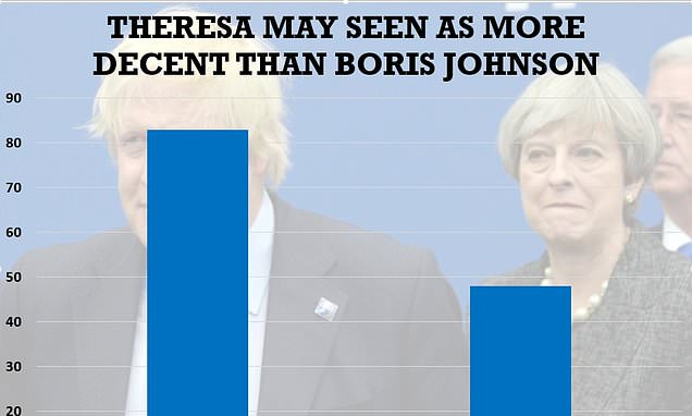 Poll reveals voters think May is a stronger leader than Boris Johnson