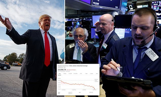 Trump blasts the Fed for its rate hikes as the Dow plunges 800 points