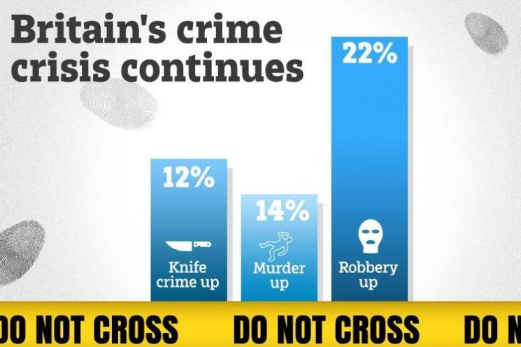Knife crime soars 12 per cent to record levels as Britain's crime epidemic continues