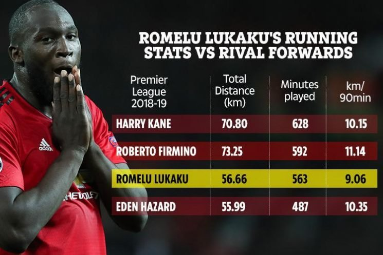 Manchester United star Romelu Lukaku's pals claim he needs a rest… but stats show he needs to work harder