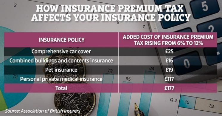 Government urged to ditch insurance premium tax rise that adds £200 extra per year to bills