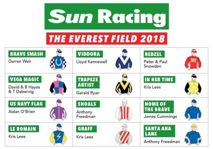 The Everest: When is the world's richest turf race, who is running, what is the prize money, how can I watch it and where is it run? All you need to know about The Everest this Saturday