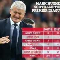 Southampton to make call over Mark Hughes and could sack him if they lose to Fulham this weekend