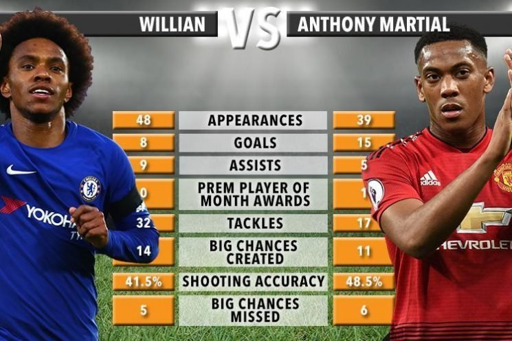Chelsea want Man Utd star Anthony Martial… could they use Willian as bait to tempt Jose Mourinho into January deal