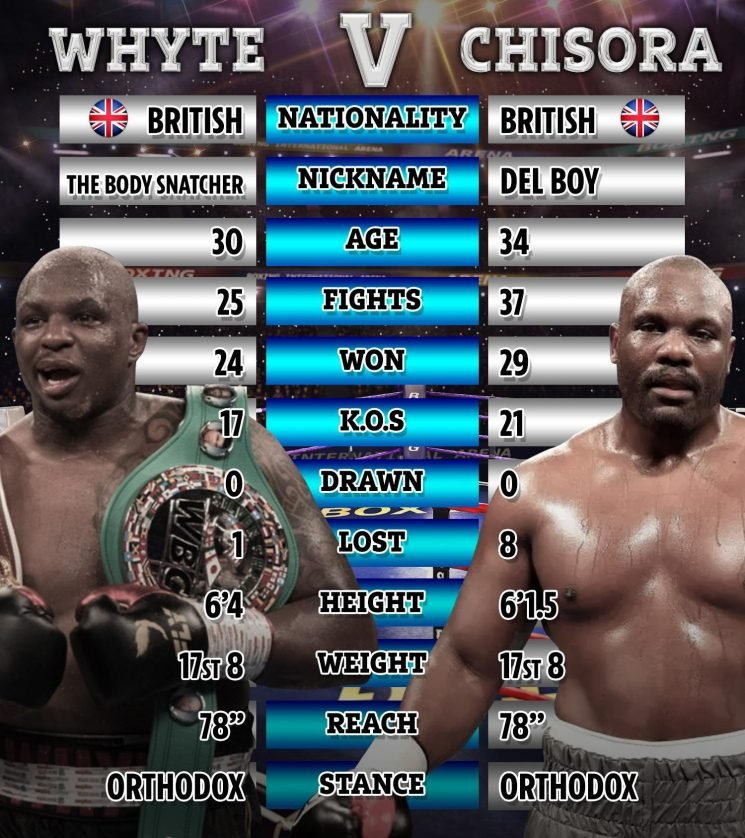 Whyte vs Chisora: TV channel, live stream, ring walk time, full undercard, latest odds