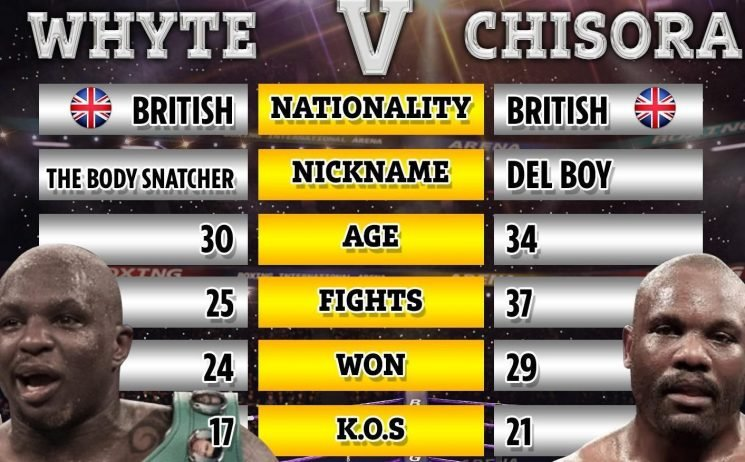 Dillian Whyte vs Chisora 2: Live stream, weigh in results, what TV channel, start time, odds and undercard