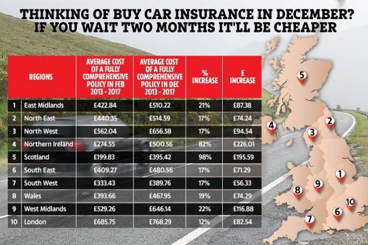 Drivers could save £85 by taking out car insurance in December – five other ways to cut bills