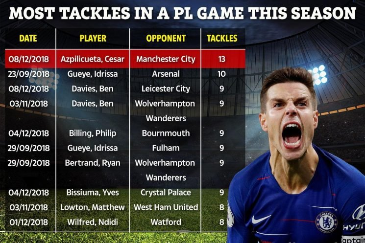 Cesar Azpilicueta was real hero of Chelsea's win over Man City with incredible stats showing he's the best in Prem this year