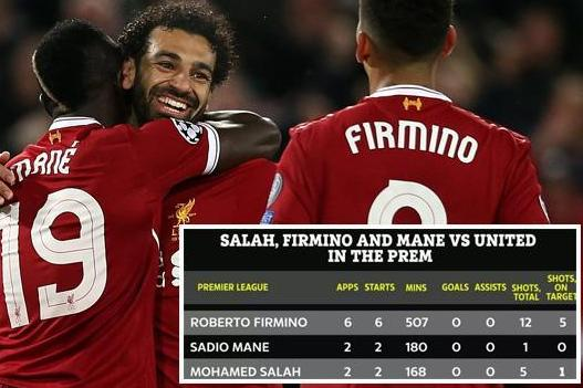 Salah, Mane and Firmino have zero goals or assists in 855 minutes vs Man United in Premier League for Liverpool