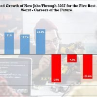 Revealed: The top 10 best – and worst – jobs for the future