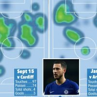 Eden Hazard heat maps prove he is being wasted in false nine role for Chelsea by stubborn Sarri