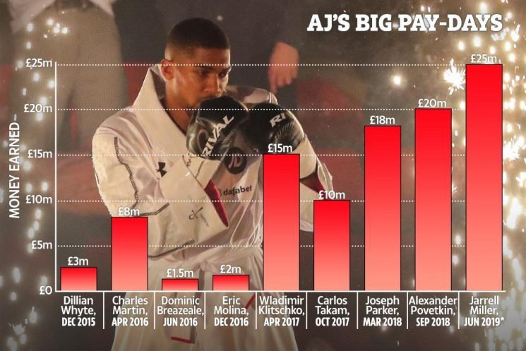 Anthony Joshua's incredible pay days that have risen from £1.5m O2 scrap to £25m New York showdown with Jarrell Miller