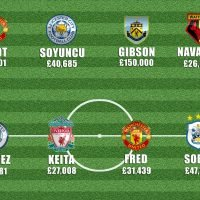 Man Utd flop signings Fred and Dalot feature as Prem's worst value XI revealed