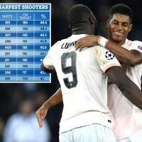 Man Utd sharpest shooters in Europe as Solskjaer's deadly touch rubs off on Lukaku and Rashford